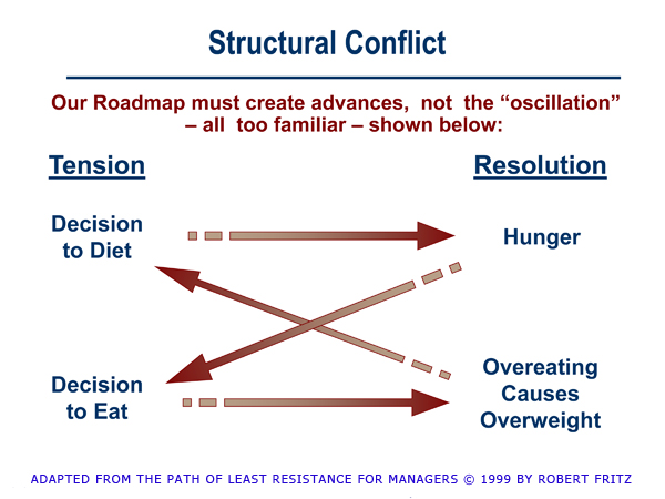 structural conflict